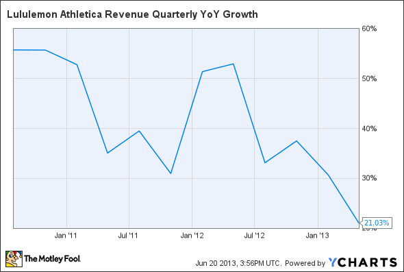 LULU Revenue Quarterly YoY Growth Chart