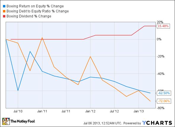 BA Return on Equity Chart