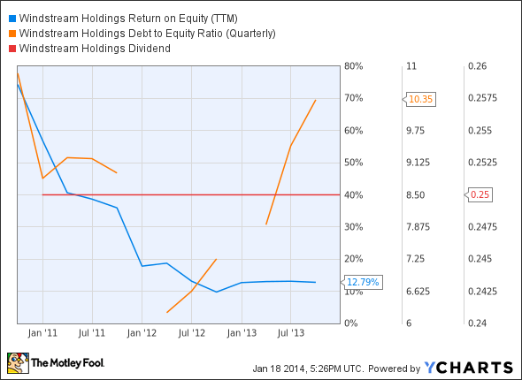 WIN Return on Equity (TTM) Chart