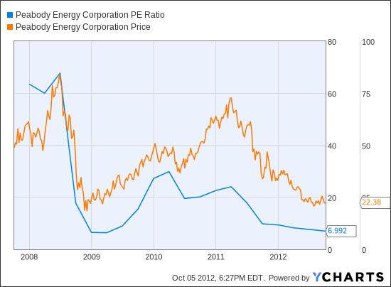 BTU PE Ratio Chart