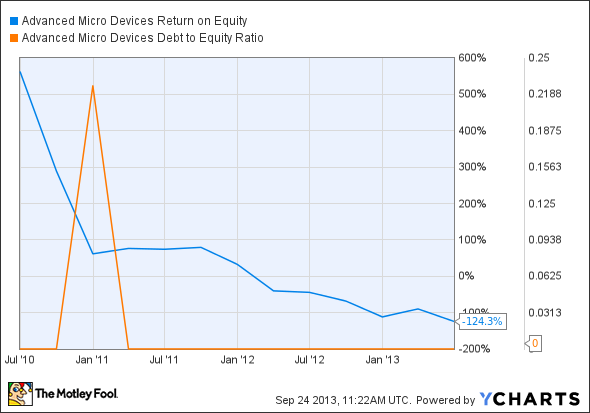 AMD Return on Equity Chart