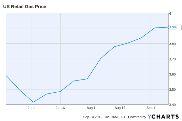 US Retail Gas Price Chart