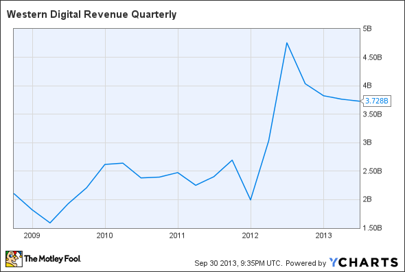 WDC Revenue Quarterly Chart