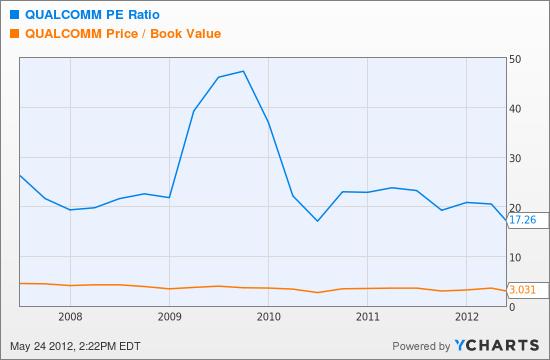 QCOM PE Ratio Chart