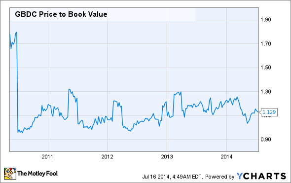 GBDC Price to Book Value Chart
