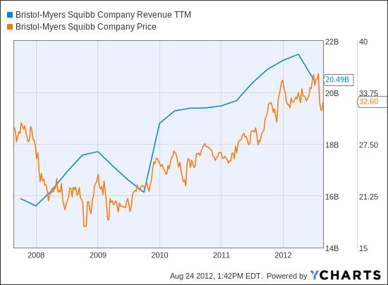 BMY Revenue TTM Chart
