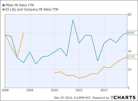 PFE PE Ratio TTM Chart