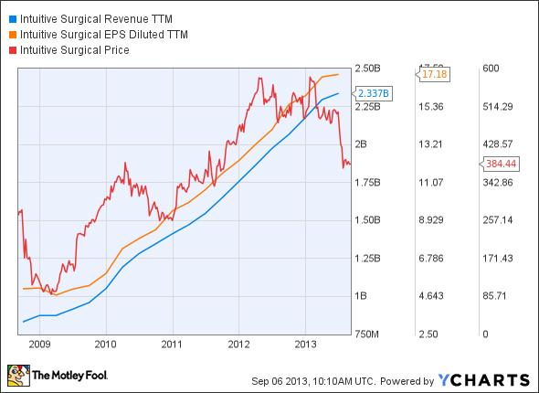 ISRG Revenue TTM Chart