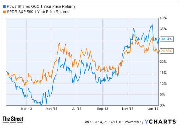 QQQ 1 Year Price Returns Chart