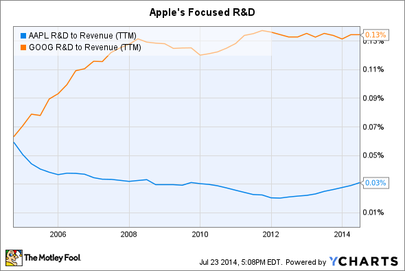 AAPL R&D to Revenue (TTM) Chart