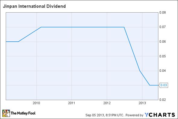 JST Dividend Chart