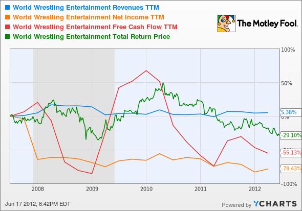 WWE Revenues TTM Chart