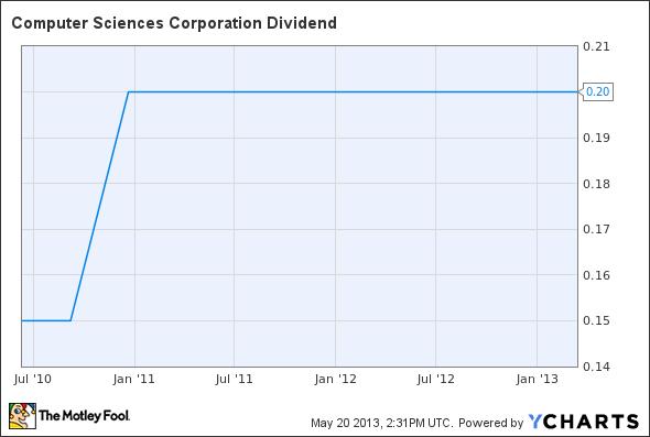 CSC Dividend Chart