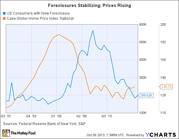 US Consumers with New Foreclosure Chart