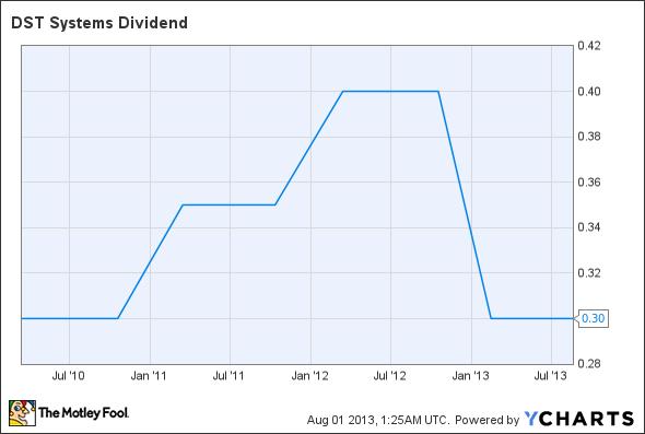 DST Dividend Chart