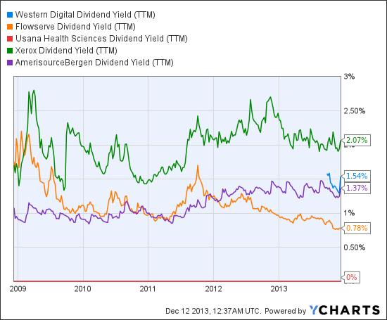 WDC Dividend Yield (TTM) Chart