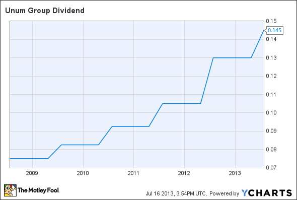 UNM Dividend Chart
