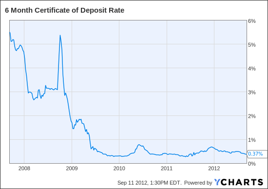 6 Month Certificate of Deposit Rate Chart