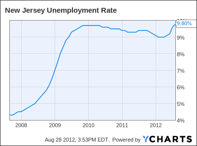 New Jersey Unemployment Rate Chart