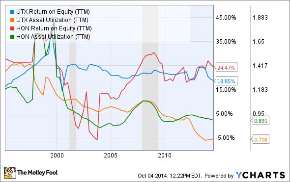 UTX Return on Equity (TTM) Chart