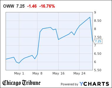OWW Chart