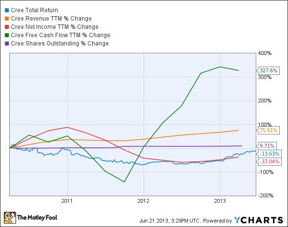 CREE Total Return Price Chart