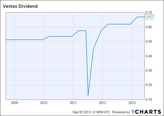 VTR Dividend Chart