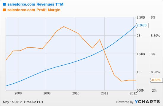 CRM Revenues TTM Chart