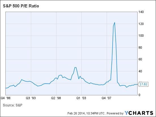 S&P 500 P/E Ratio Chart