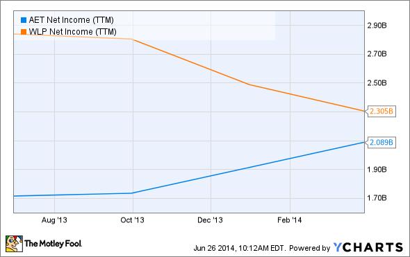 AET Net Income (TTM) Chart
