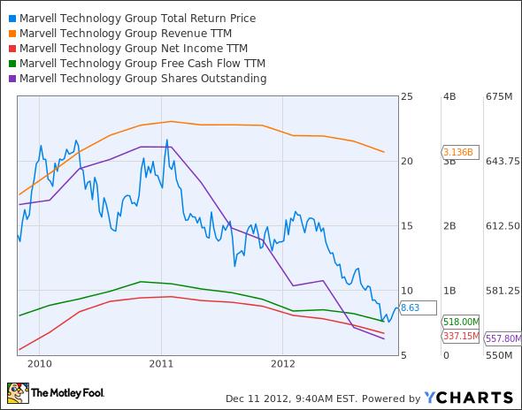 MRVL Total Return Price Chart