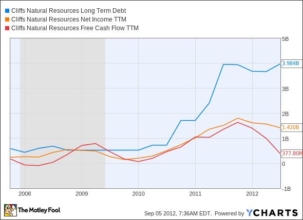 CLF Long Term Debt Chart