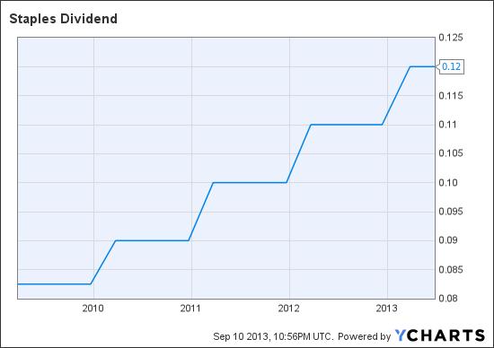 SPLS Dividend Chart