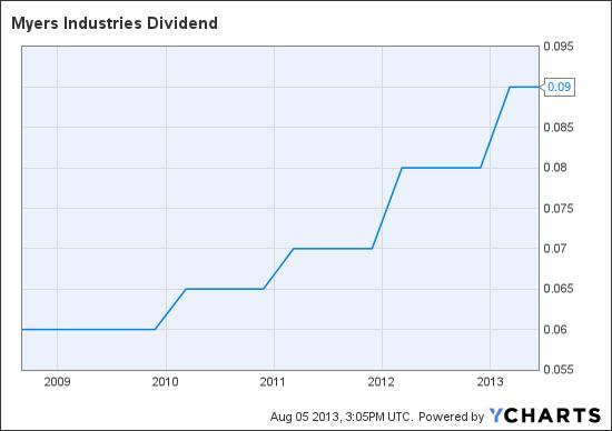 MYE Dividend Chart