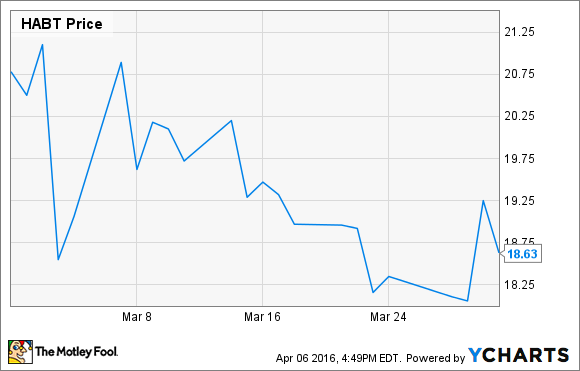 Why Shares Of The Habit Restaurants Inc Dropped 10 Last Month