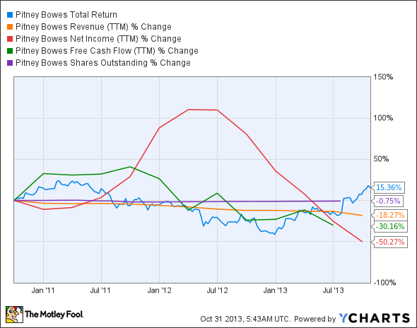 PBI Total Return Price Chart
