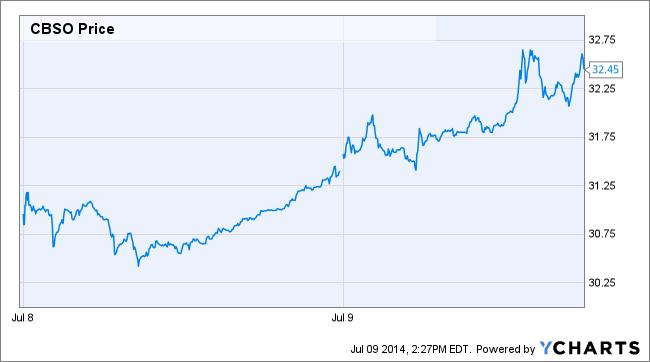 CBSO Price Chart