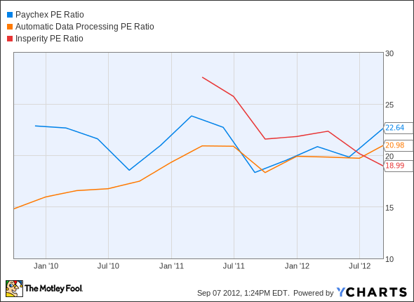 PAYX P/E Ratio Chart