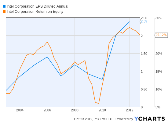INTC EPS Diluted Annual Chart