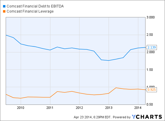 CMCSA Financial Debt to EBITDA Chart