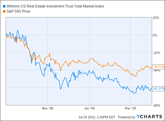 Wilshire US Real Estate Investment Trust Total Market Index Chart