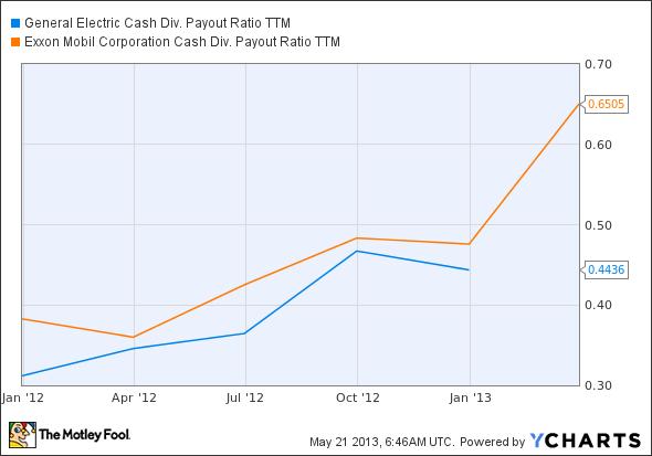 GE Cash Div. Payout Ratio TTM Chart