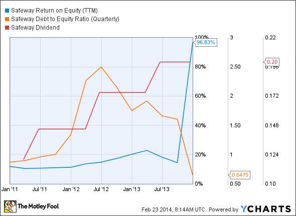 SWY Return on Equity (TTM) Chart