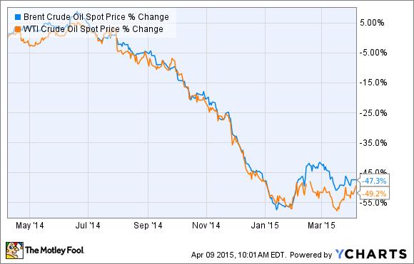 5 oversold oil stocks poised for a turnaround nasdaq com