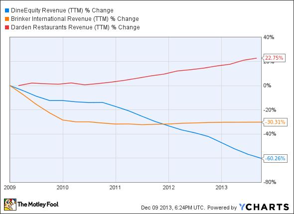 DIN Revenue (TTM) Chart