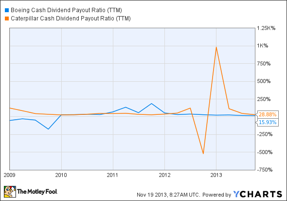 BA Cash Dividend Payout Ratio (TTM) Chart