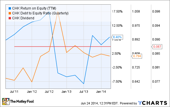 CHK Return on Equity (TTM) Chart