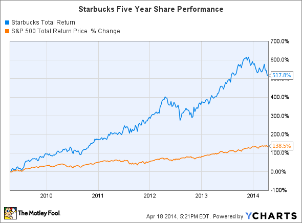SBUX Total Return Price Chart