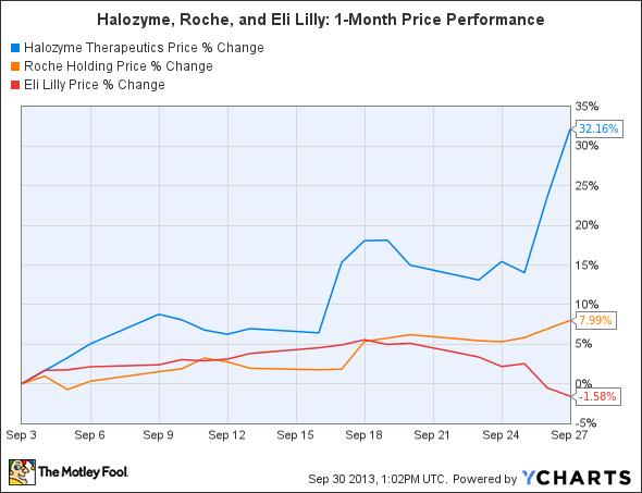 HALO Chart