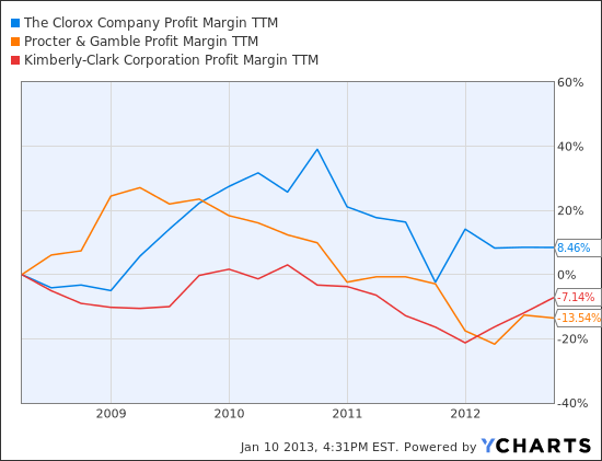 CLX Profit Margin TTM Chart
